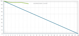Too Many Features Burndown Chart