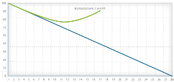 Scope Creep Burndown Chart